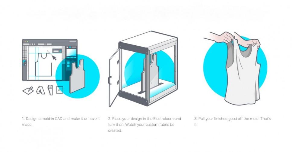 electroloom schema 3d fashion printen